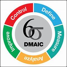 Six Sigma Dmaic 5 Things You Should Know About Six Sigma Belts 5s News