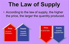 Law Of Demand What Is Law Of Supply Law Of Supply Example Amp Curve