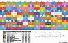 Investment Sector Performance Chart It S A Sector Pickers Market Why It Pays To Invest In The