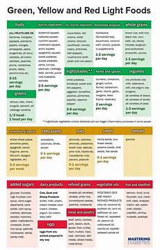 Diabetic Food Chart Pdf Diabetes Nutrition Made Simple Guidelines To Reverse