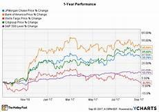 Wells Fargo Bank Stock Chart Chart The Cost Of Wells Fargo S Sales The