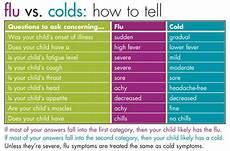 Cold Versus Flu Symptoms Chart Cold Versus Flu Symptoms Arizona Health Spot