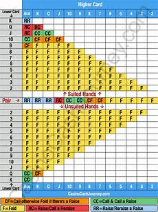 Texas Holdem Chart Texas Holdem Poker Pre Flop Strategy Chart Texas Holdem