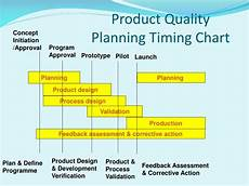 Product Quality Planning Timing Chart Ppt Automotive Core Tools Spc Msa Fmea Apqp Control