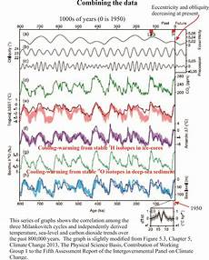 Milankovitch Cycles And Climate Change Astronomy Cycles And Climate Change Geological Digressions