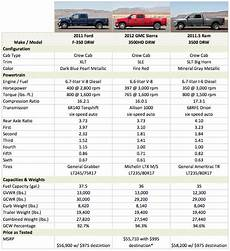 2019 Toyota Tundra Towing Capacity Chart 16 Lovely 2017 Toyota Tundra Towing Capacity Chart