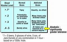 Weight Alcohol Tolerance Chart Stairway To Addiction Differences In Tolerance