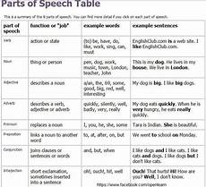 Spanish Parts Of Speech Chart Game Learn Parts Of Speech One At A Time Juego