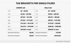2014 Tax Brackets Chart The Republican Tax Bill Passes Congress Here S How Your
