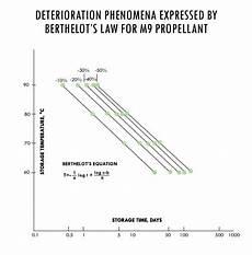 Propellant Burn Rate Chart Double Base Propellant Decomposition Pacsci Emc