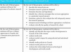 Example Of Goals Examples Of Eg Educational Goals