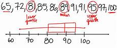 How To Make Box And Whisker Plot Miss Kahrimanis S Blog Box And Whisker Plots