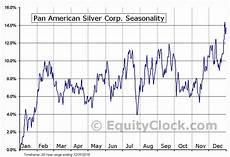 Silver Seasonality Chart Pan American Silver Corp Tse Paas To Seasonal Chart