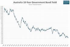 Canada 10 Year Bond Yield Chart Chart Australian 10 Year Government Bond Yields Just Hit