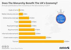 British Monarchy Chart Chart Does The Monarchy Benefit The Uk S Economy Statista