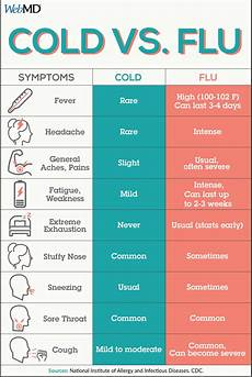 Cold Versus Flu Symptoms Chart Pin On Cold And Flu Season What You Should Know
