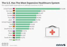 Voyage Healthcare Smart Chart Chart The U S Has The Most Expensive Healthcare System