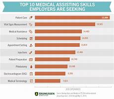Skills For Medical Assistant Medical Assisting Skills What You Need To Be Confident In