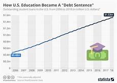 Student Loan Debt Chart 2015 Chart How U S Education Became A Quot Debt Sentence Quot Statista