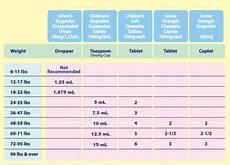 Ibuprofen Pediatric Dosing Chart Tuscaloosa Pediatrics