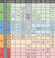 Strength Level Chart Gymnastics Exercises Comparison Chart All Things Gym