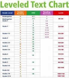 Flesch Grade Level Chart Reading Levels Cied 3005 3293 Literacy Teaching
