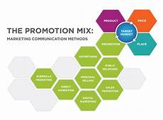 Integrated Marketing Communications Definition Integrated Marketing Communication Imc Definition
