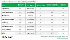 Maple Sap Sugar Content Chart Guide To Healthy Sweeteners Earth911 Com