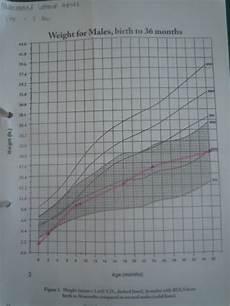 Cdls Growth Chart Hafidz Dan Cdls