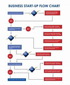 Business Continuity Flow Chart Free 6 Business Flow Chart Examples Amp Samples In Pdf