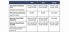 2018 Hsa Contribution Limits Chart Irs Releases 2019 Hsa Contribution Limits And Hdhp
