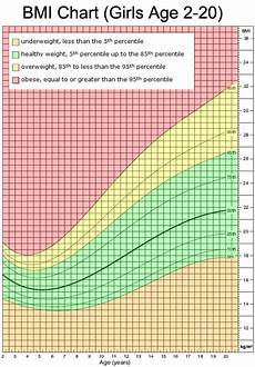 Growth Chart 13 Year Old Female I M A 13 Year Old Girl My Height Is 5 3 And My Weight