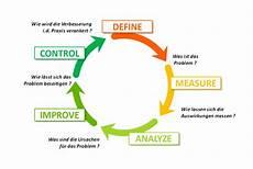 Six Sigma Dmaic Dmaic Six Sigma Define Measure Analyze Improve