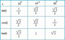 Basic Trig Functions Chart Trigonometric Ratios Of Special Angles