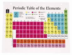 Table Of Elements Chart How The Elements Are Classified On The Periodic Table