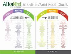 Complete Diet Chart Free Ph Chart Alkamind