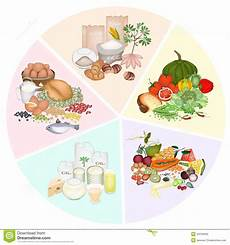 Food Groups Chart Health And Nutrition Benefits Of Five Main Food Groups