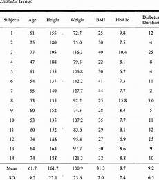 Age And Weight Chart For In Kg D Ata Includes Age Height Cm Weight Kg And Body
