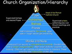 Hierarchy Of The Roman Catholic Church Chart Church In The Early Middle Ages