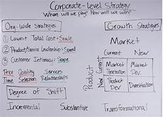 Corporate Level Strategy Corporate Level Strategy Onstrategy Videos