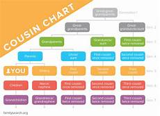 2nd Cousin Chart What Is A Second Cousin Calculate Cousin Relationships