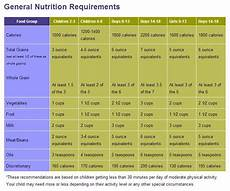 Daily Nutrition Chart For Children Pin On Damn Kids
