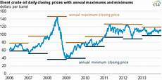 Brent Oil Price Live Chart Brent Crude Oil Trading Range In 2013 Was Narrowest Since