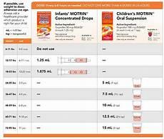Infant Motrin Dosage Chart Well Child Visits Internal Medicine Amp Pediatrics Of
