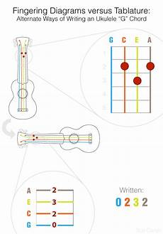 How To Read Chord Charts Ukulele Lessons Ukegeeks Project Blog