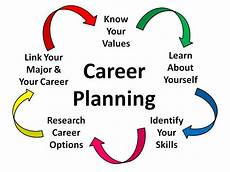 Career Plans Career Planning Ace Learning Centers