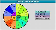 Ohm Chart Ohm S Law Definition Amp Solved Examples Current