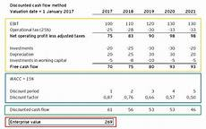 Discount Cash Flow Model Startup Valuation Applying The Discounted Cash Flow