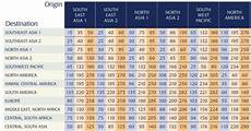 Star Alliance Points Chart Burn Your Singapore Krisflyer Miles Before April 15th