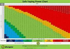 Ohm Chart Ohms Law And Safe Vaping